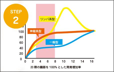 成長グラフ・データ